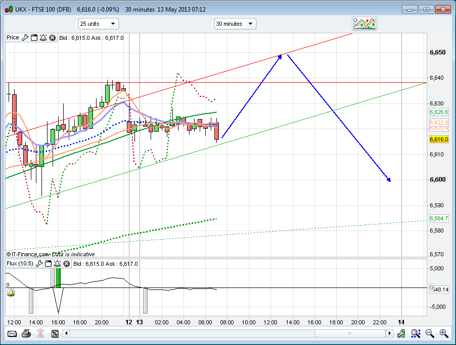 Ftse day trading system