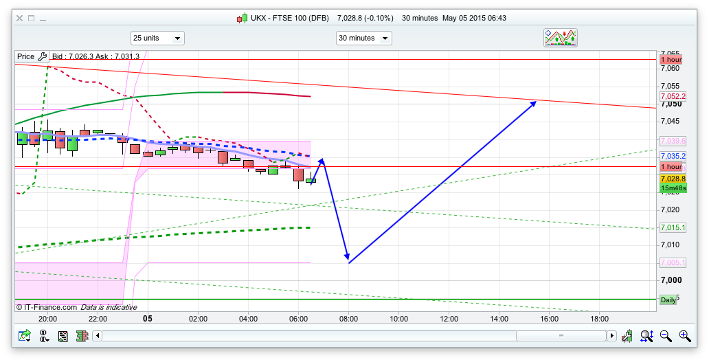 Ftse traded option prices