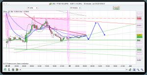 FTSE 100 Prediction for spread betting