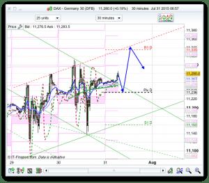 Dax Trade Analysis