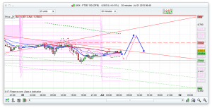 FTSE 100 Prediction for spread betting help