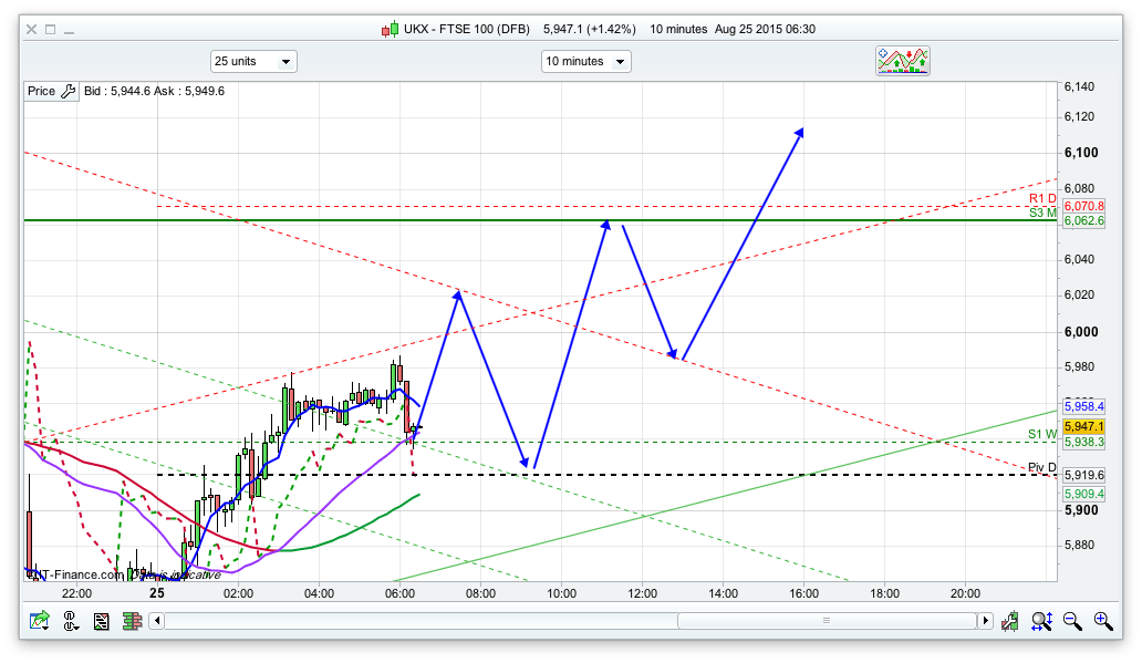 Ftse 100 trading system