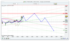 FTSE 100 Prediction