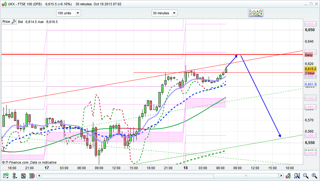Resistance At 6635 Today Nearing The Top Of Daily Channels