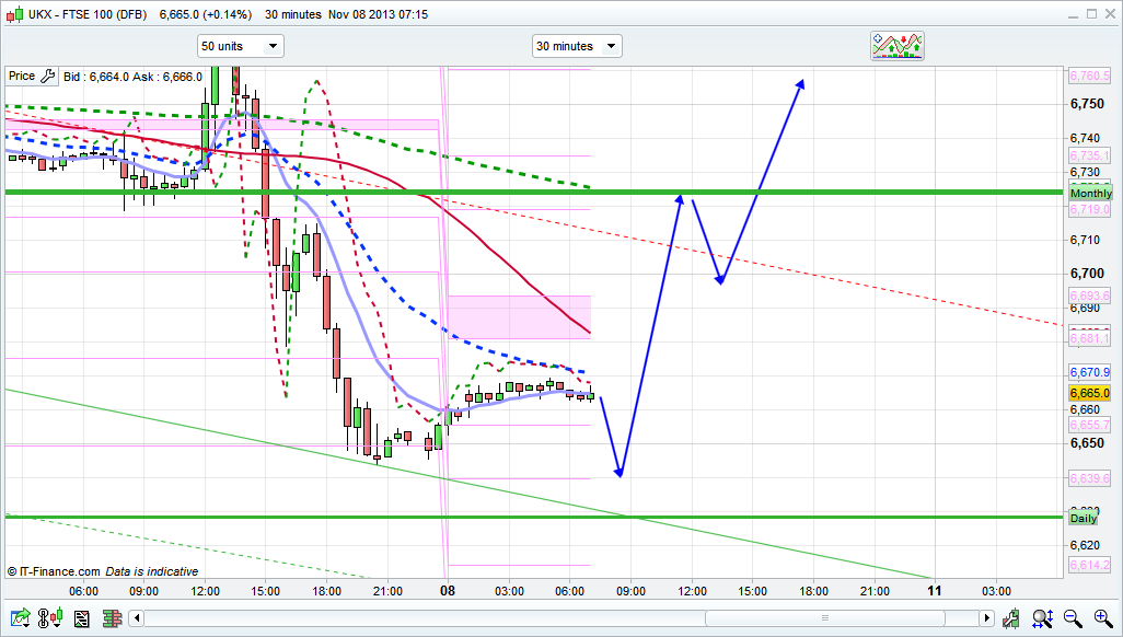 Ftse day trading signals