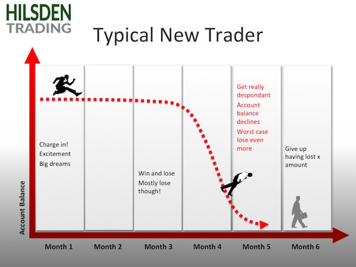 Typical New Trader why do so many fail