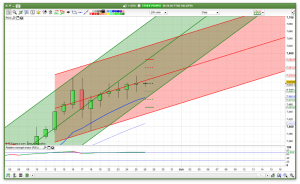 Daily FTSE 100 Trend Channels