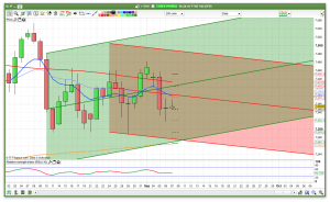 FTSE 100 daily channels support and resistance