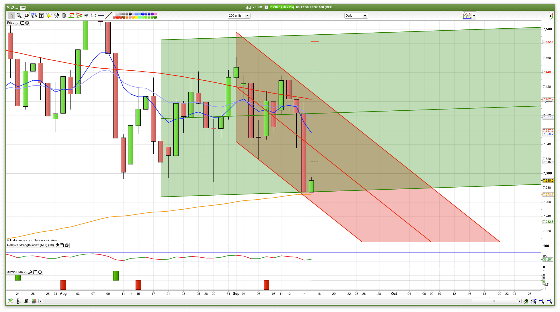 Ftse forex trading
