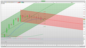 FTSE 100 Prediction Support Resistance Trading Signals