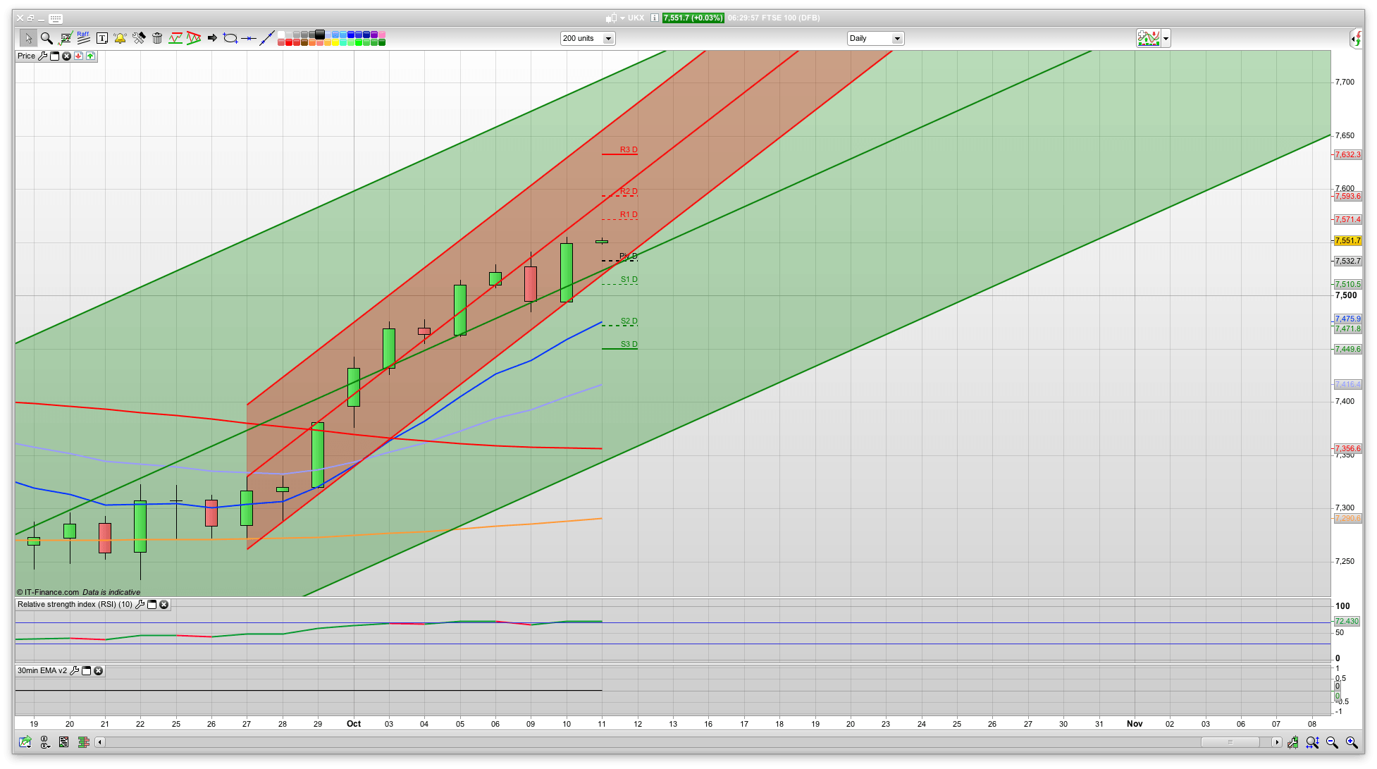 Ftse 100 trading signals