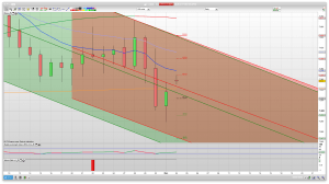 FTSE 100 Prediction Support Resistance learn to trade market analysis