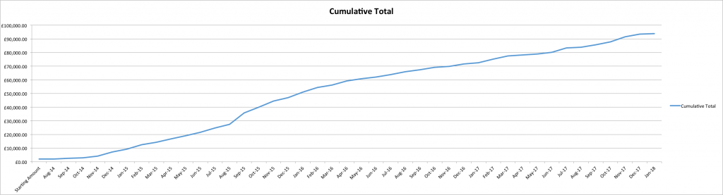 Cumulative Equity Curve Results to January 2018