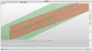 Daily Raff channels Trading Technical Analysis