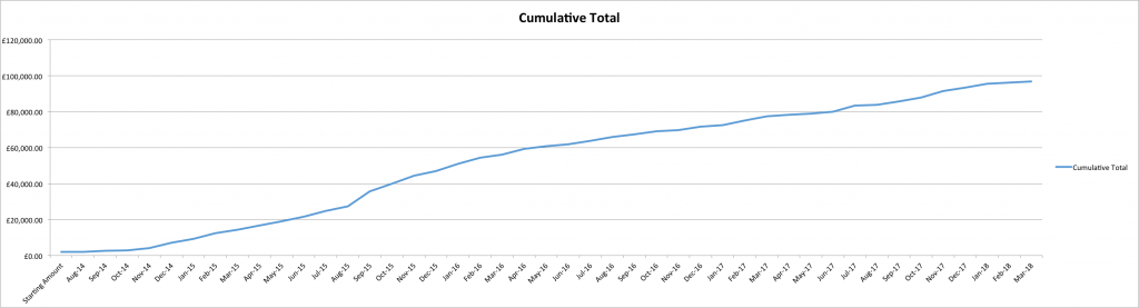 Cumulative Equity Curve Results to March 2018
