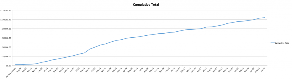 Cumulative Equity Curve June 2018
