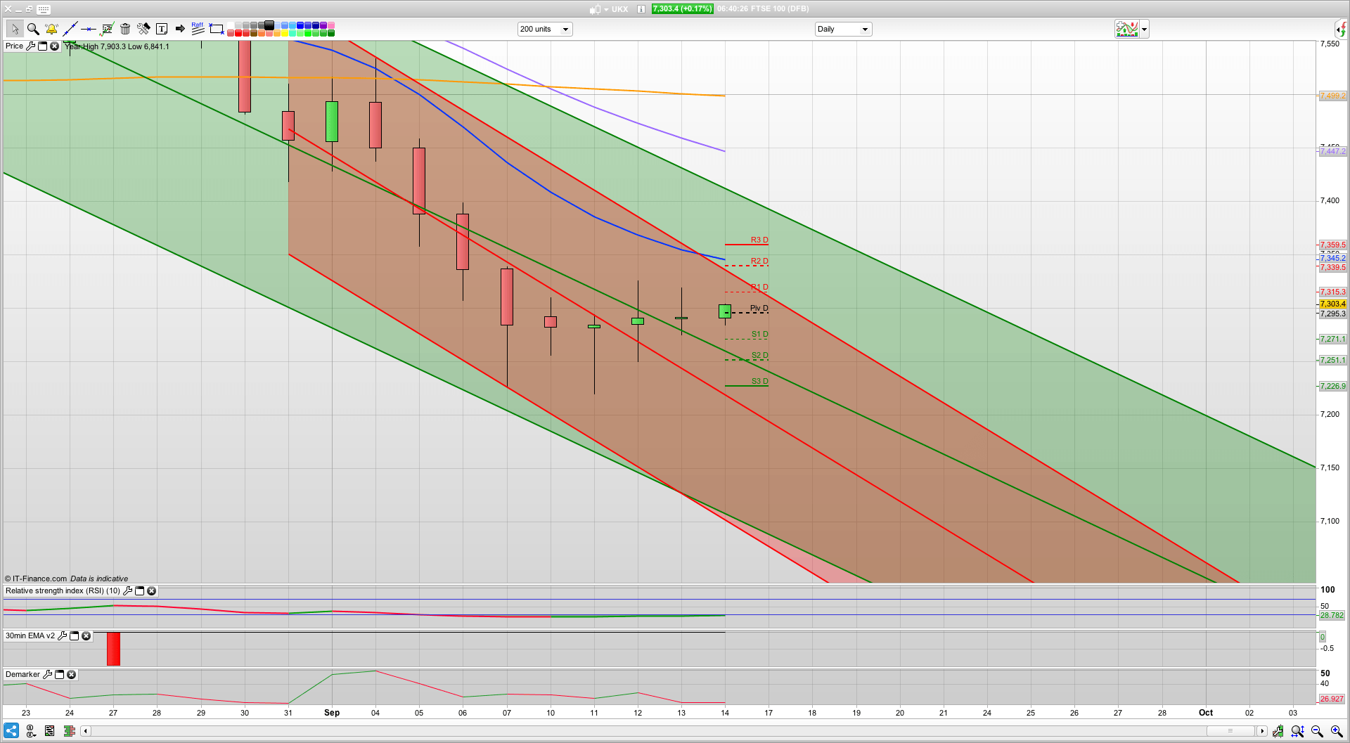Bulls will break 7320 for 7350 7371 and 7392 | Carney doom mongering | Trading analysis