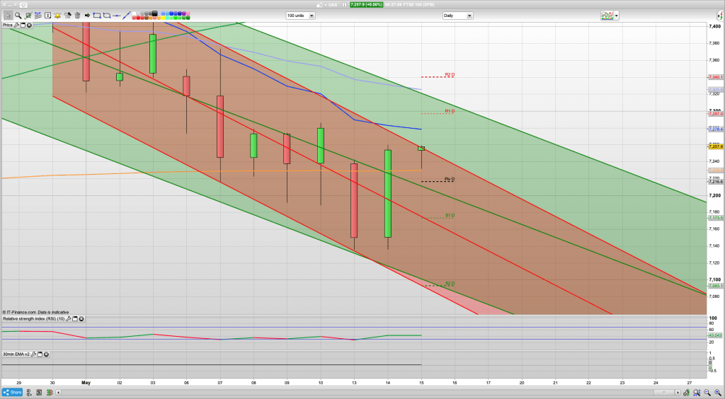 FTSE 100 Trading Signals, Forecast and Prediction