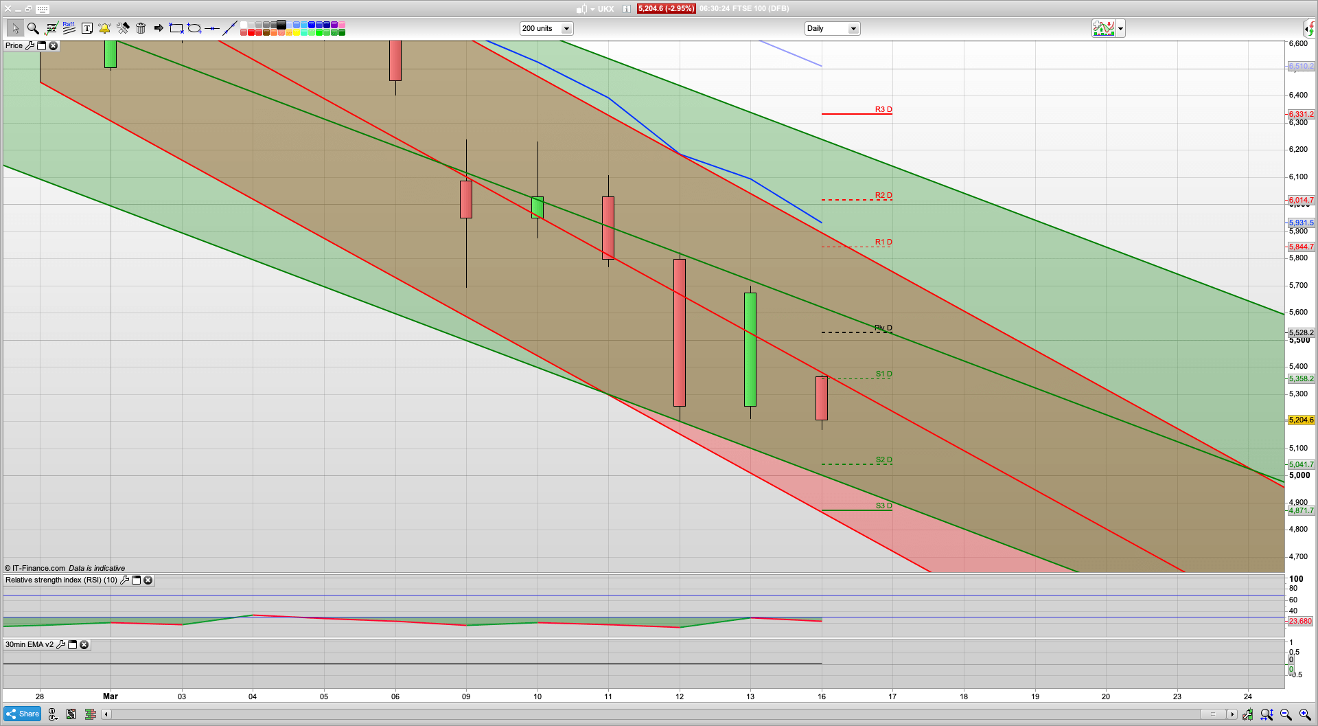 Fed cuts rate again with more QE | FTSE breaks below 5000 | 4950 4850 4800 support | 5350 resistance