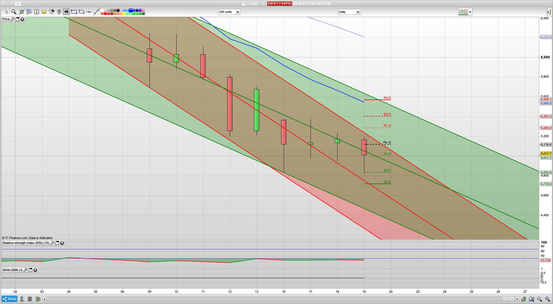 Lockdown looming   5182 5250 resistance   4945 4860   Sterling falls below 115