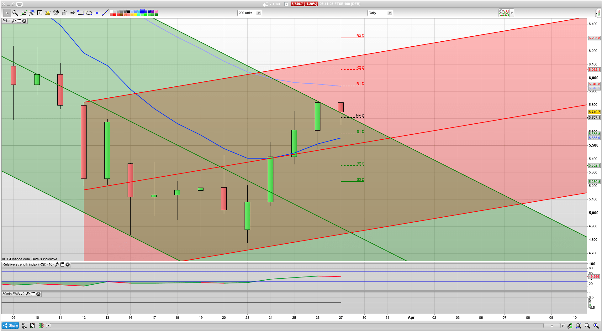 FTSE and SPX testing the top of the 20 day channel | 5820 5900 5950 resistance | 5620 5585 5492 support