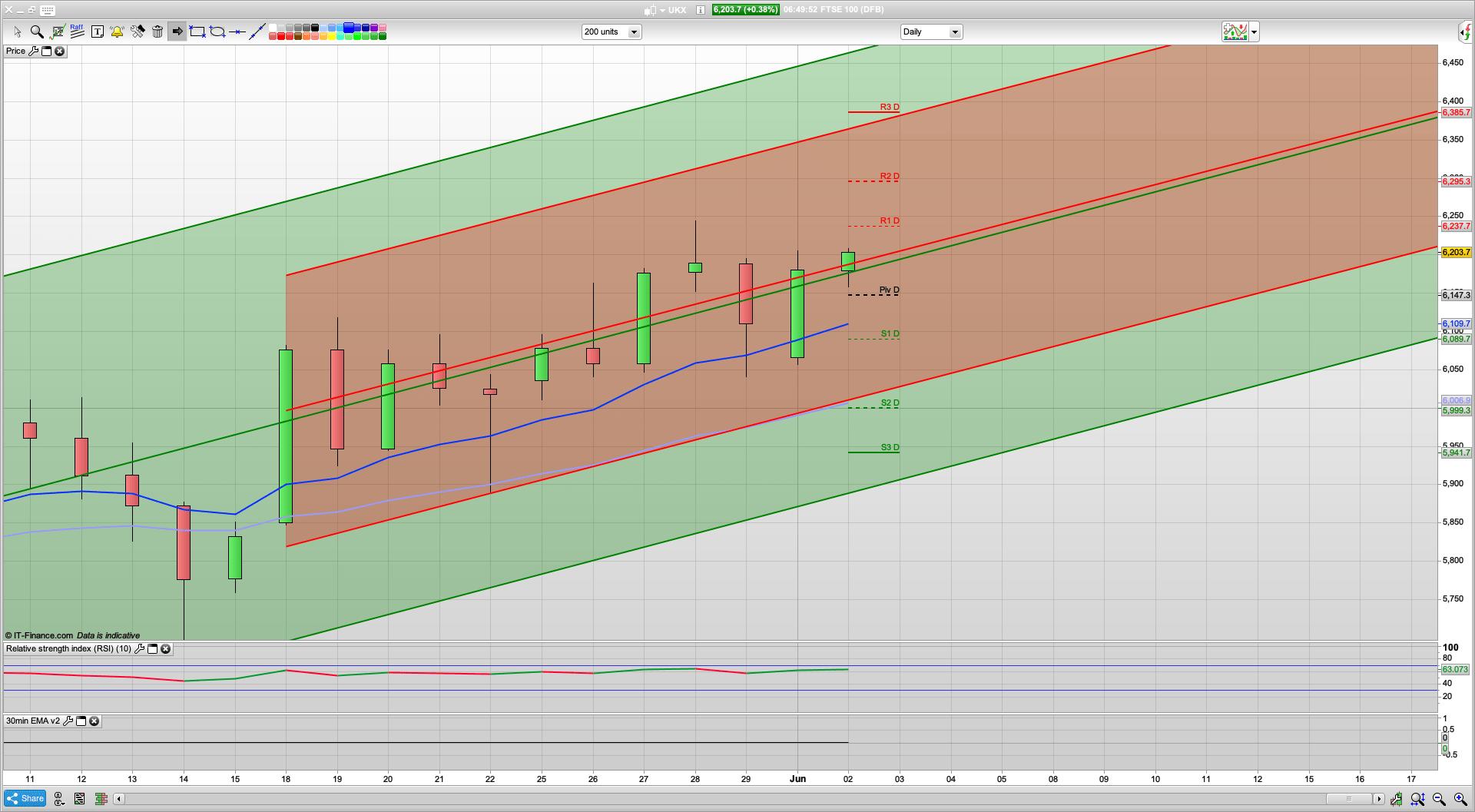 Bulls break 6200 with 6235 6280 next resistance   6150 support   3100 SPX?