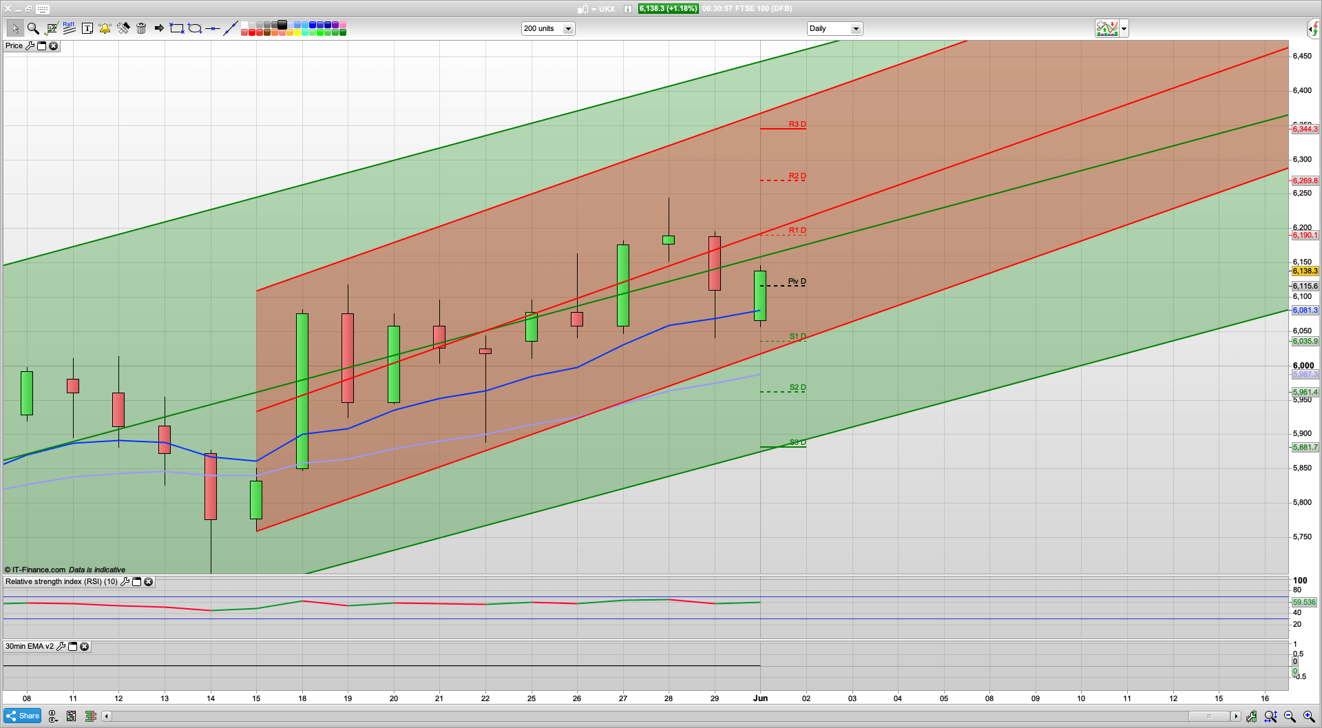 Bulls still in charge but resistance at 6190 | 6235 above that | 6100 6062 support