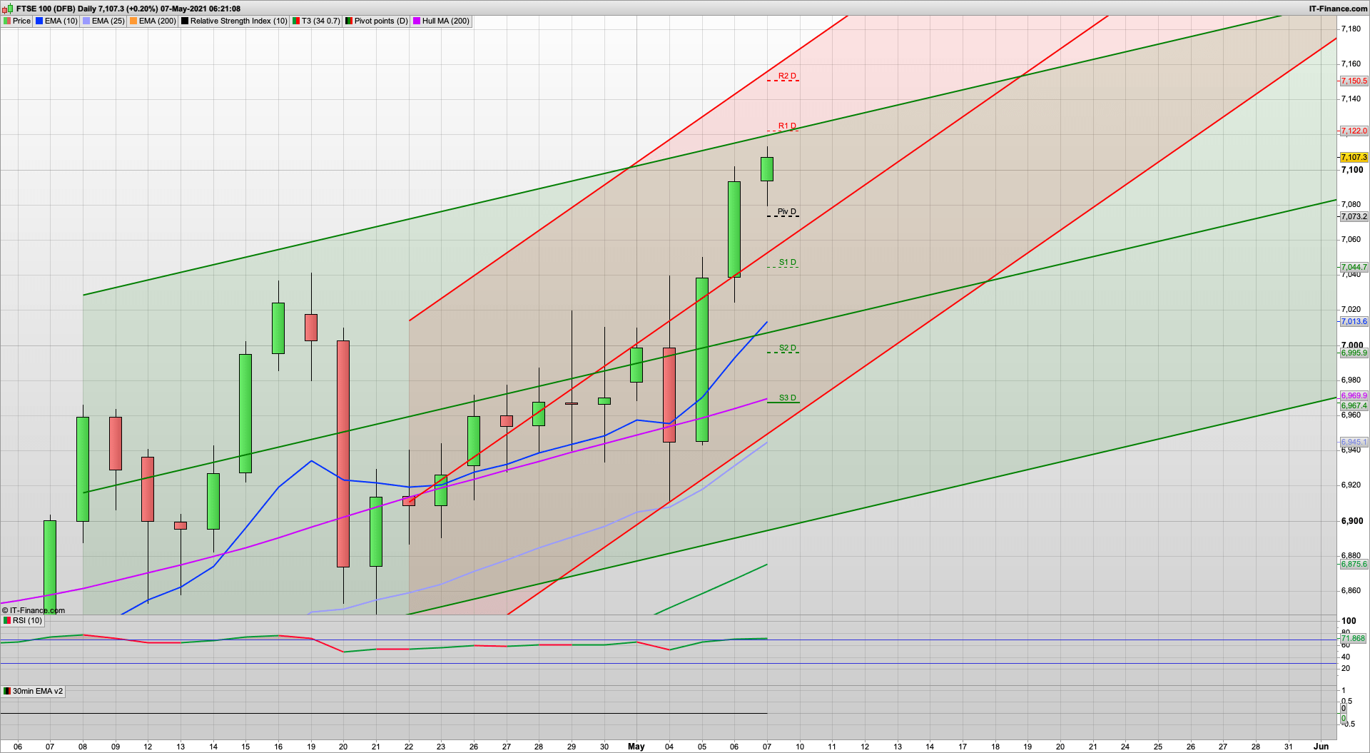 NFP Friday with bulls in charge | 7124 7155 resistance | 7073 7030 support