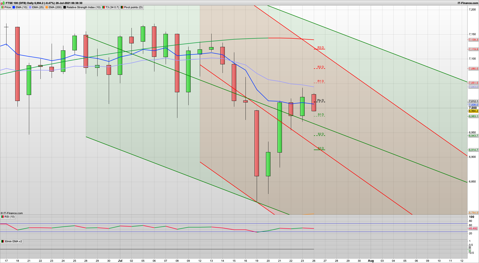 US Record highs but FTSE lagging | Defend 7000 | 6983 6955 support | 7005 7020 7053 resistance