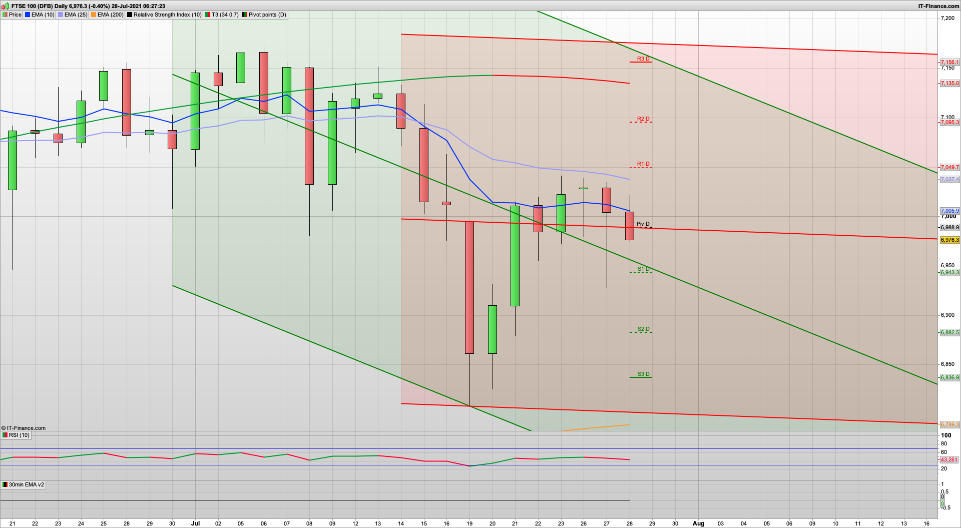 Bounce likely as we head towards FOMC | 6975 6930 support | 7032 7050 resistance