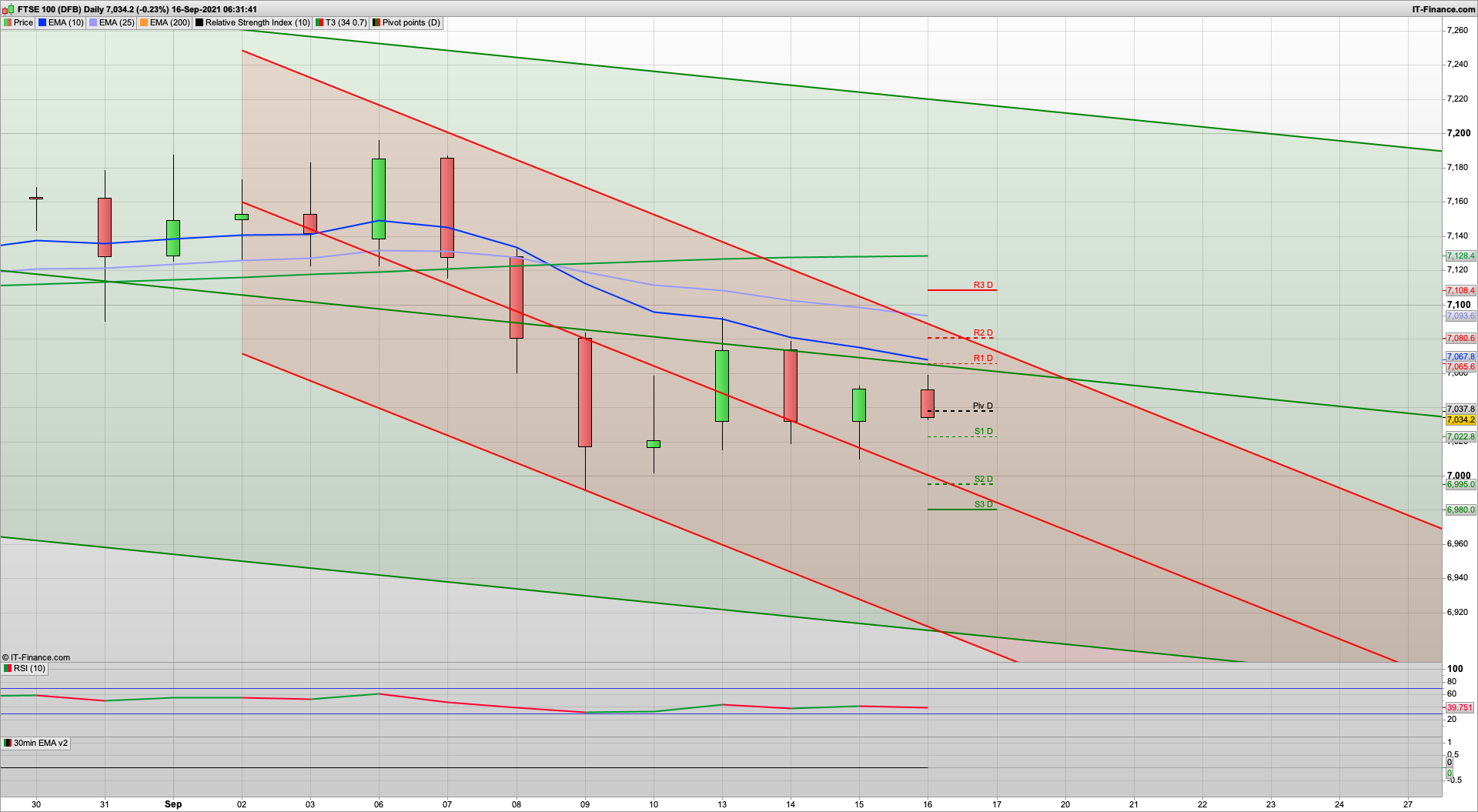 Could start to get more bullish | 7085 7095 7108 resistance | 7022 6995 6980 support