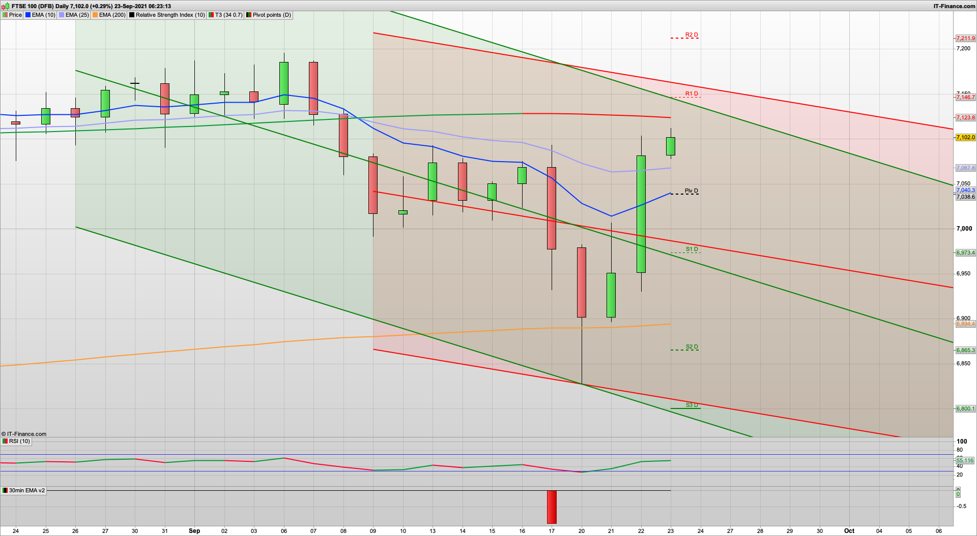 Bulls get and hold above 7100 | 7100 7037 7000 support | 7146 7211 resistance