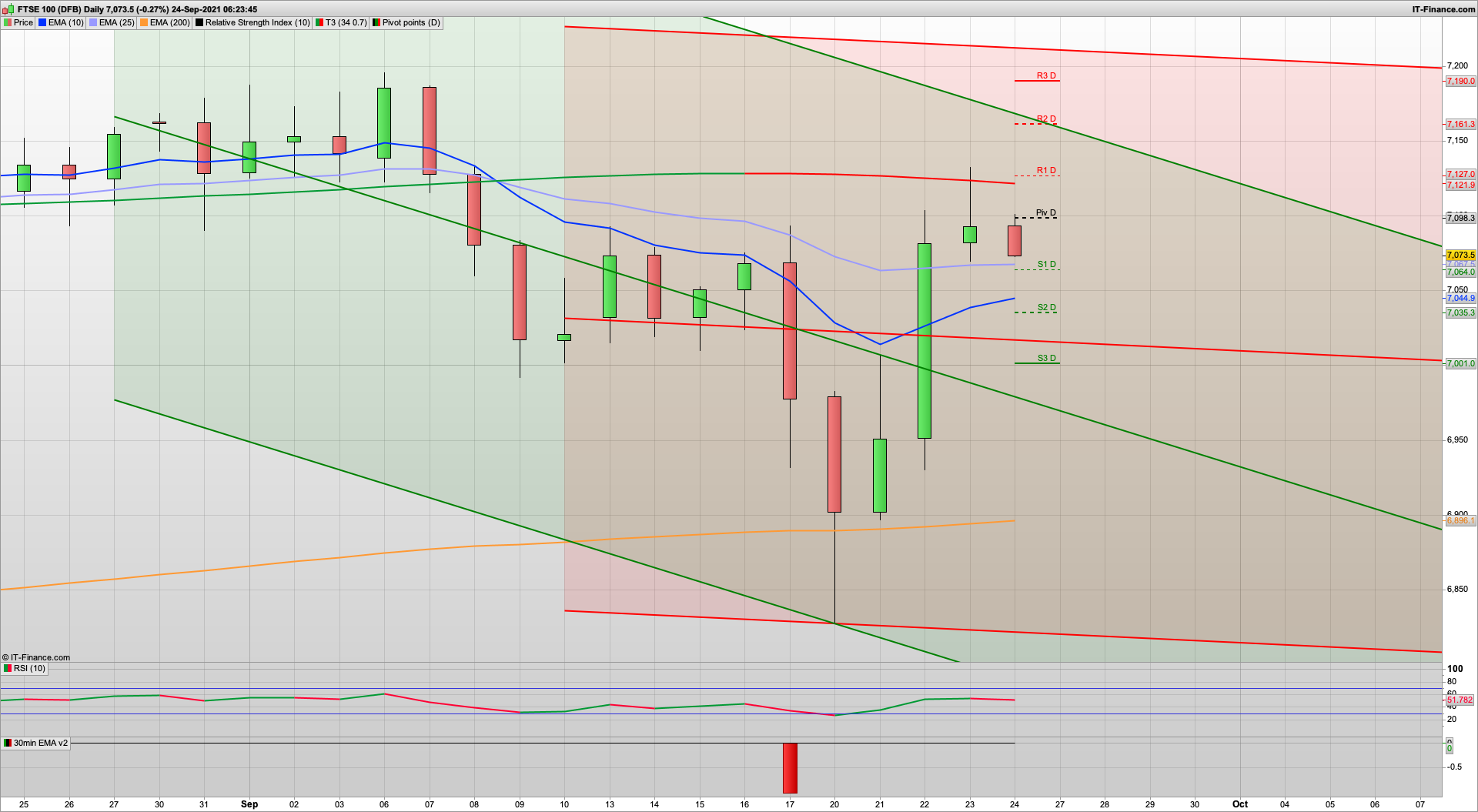 Possible dip ad rise today but S&P bears may appear | 7054 7020 7010 support | 7098 7131 7150 resistance