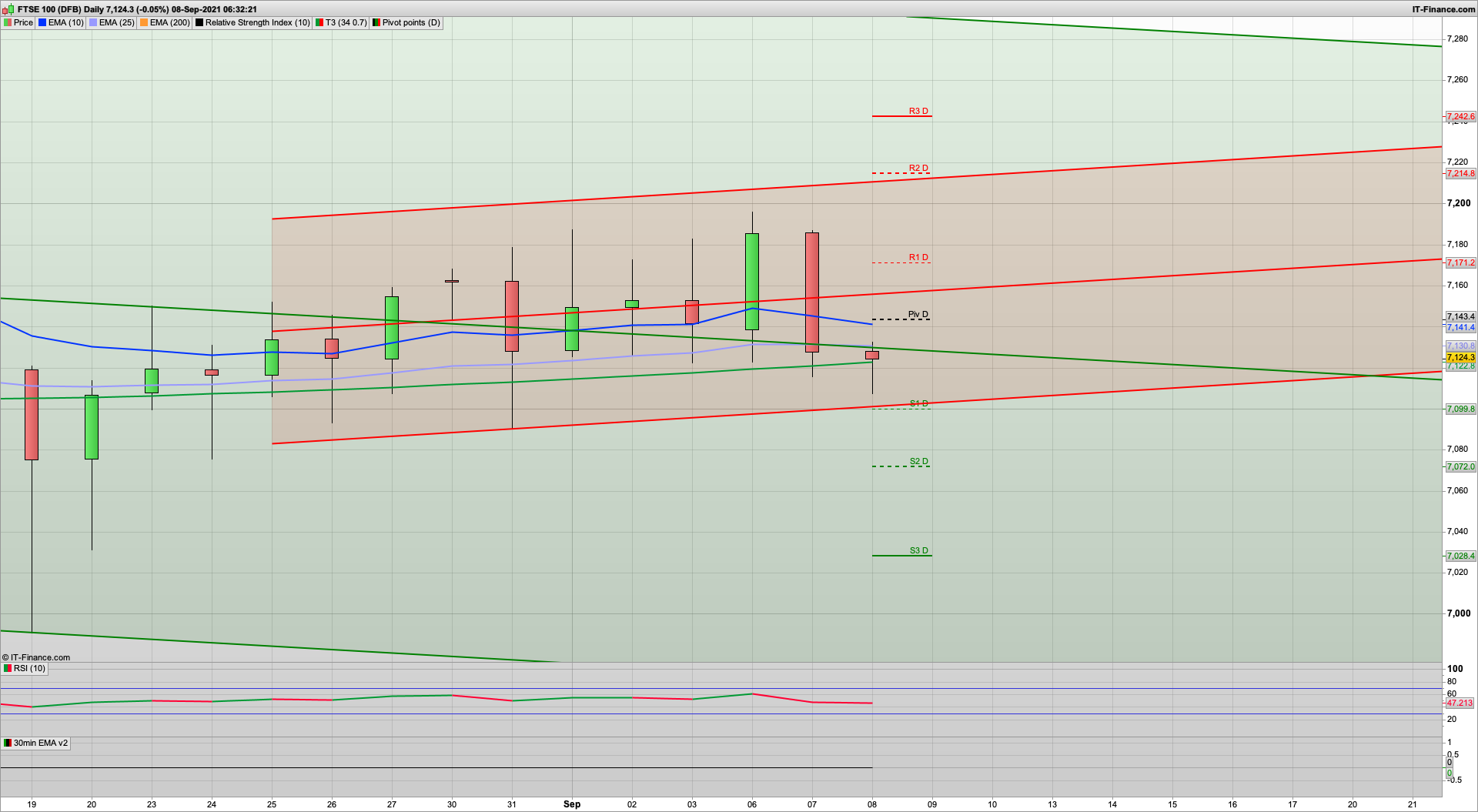 Dip and rise again   Watching for supports at 7110 and 7070   7145 7187 resistance
