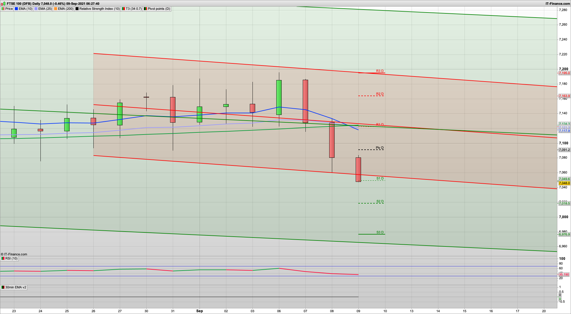 September weakness likely to continue with 7040 6990 6965 support   7091 7135 resistance