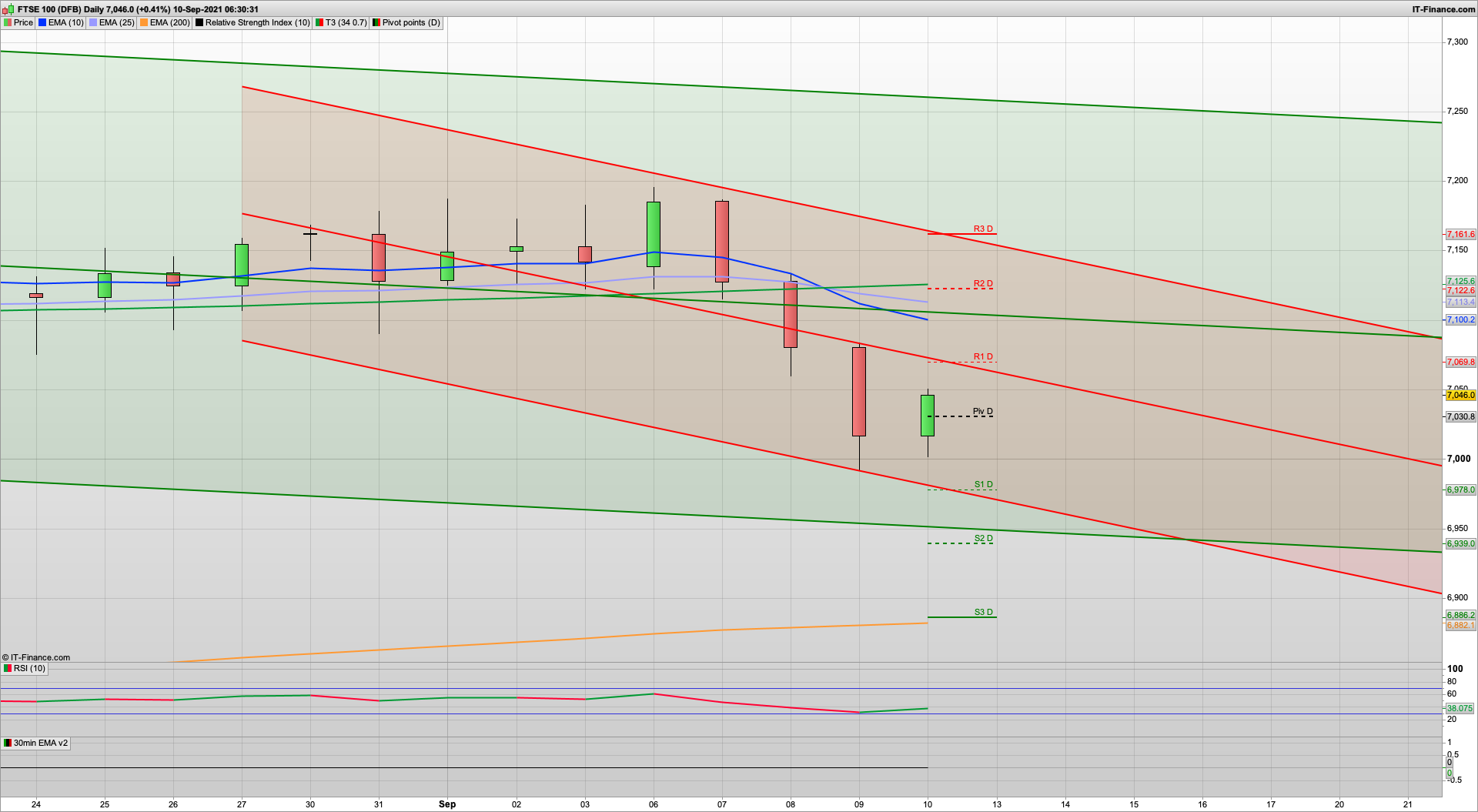 Bulls fight back and defend the 6990 support   7055 7085 7120 resistance   7030 7005 6975 support
