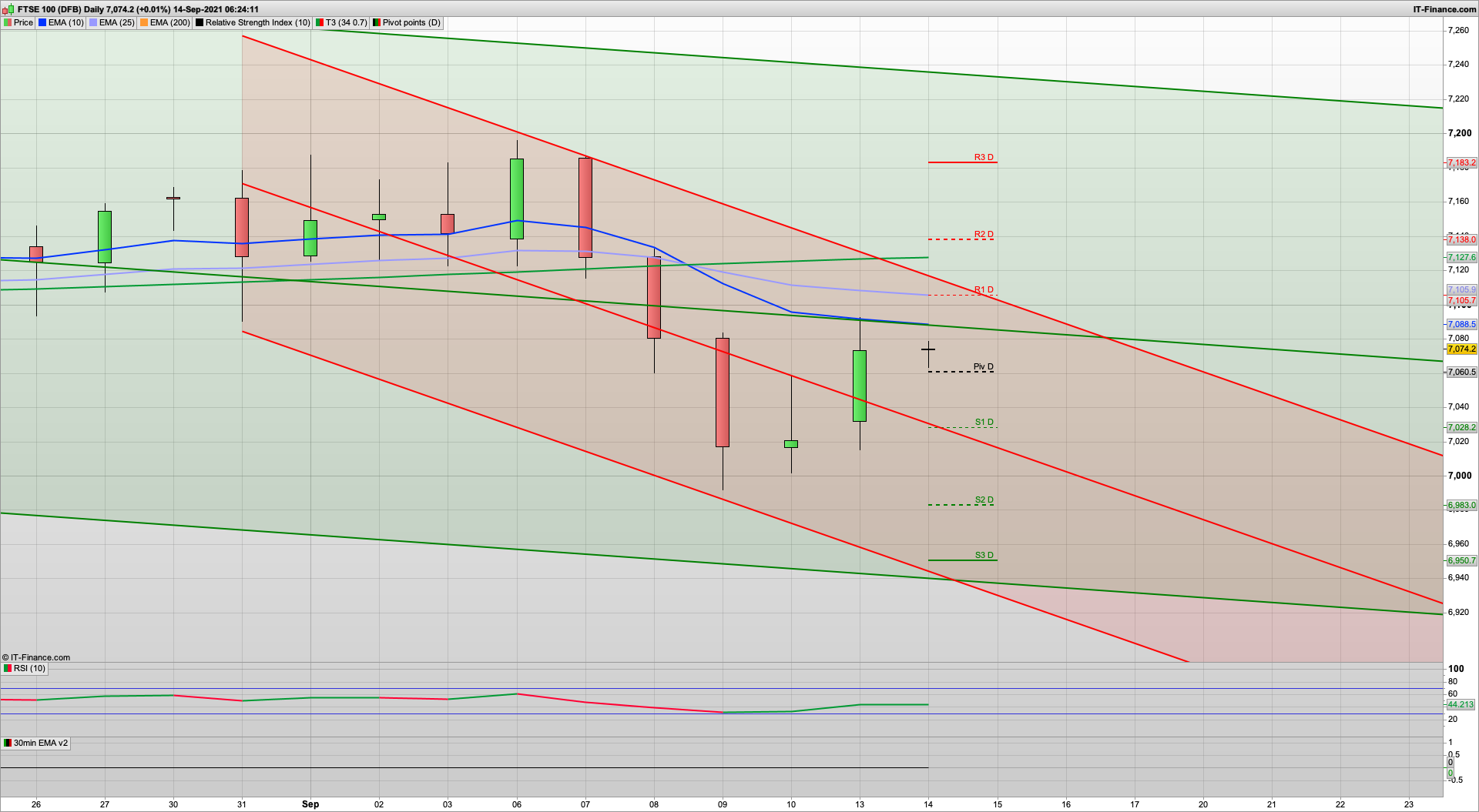 Potential bear Tuesday with 7050 7018 6983 support   7105 7116 7138 resistance