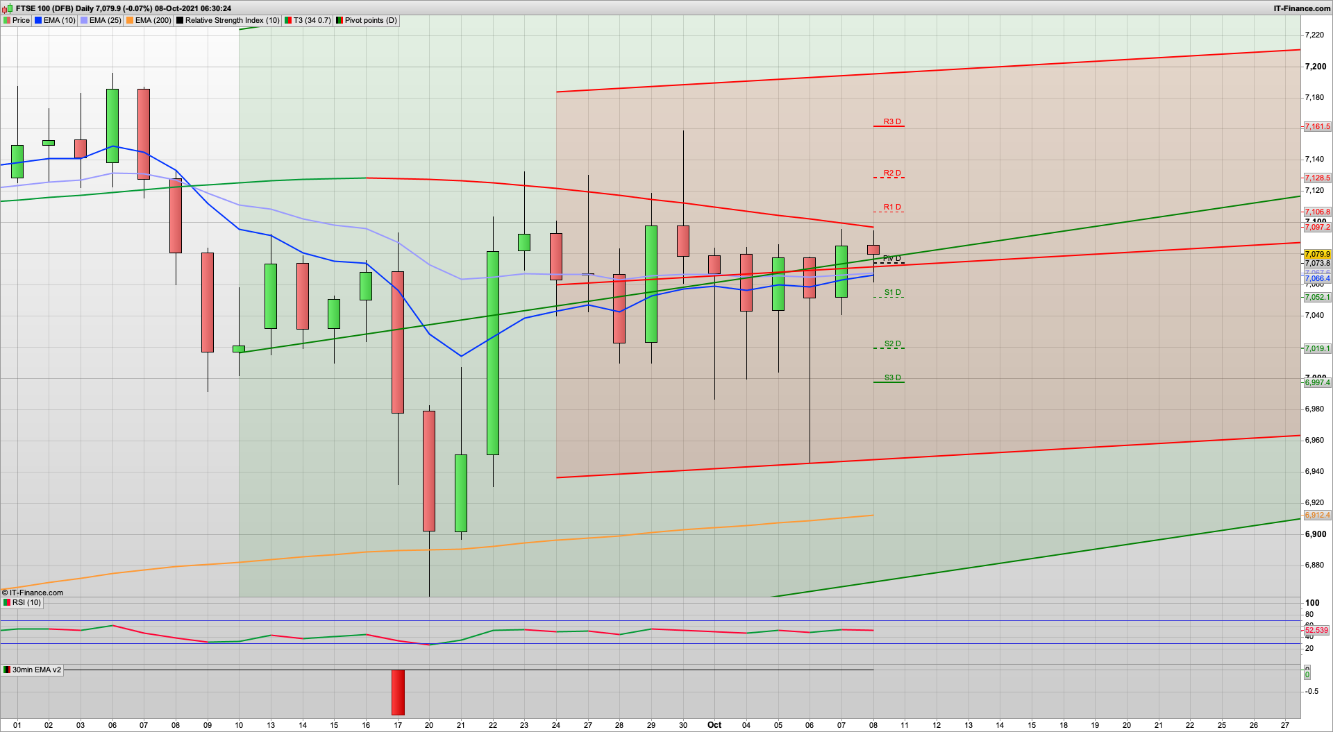 Bulls are back or are they   4430 needs to break for ATH   NFP today   7070 7040 support   7150 resistance