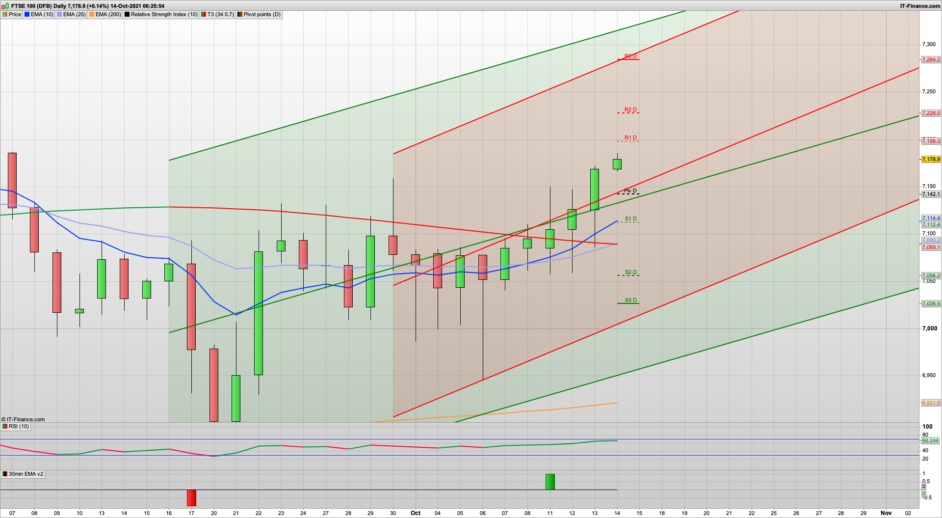 Bulls gaining the upper hand with 7210 FTSE 4403 SPX looming | 7228 7284 resistance | 7170 7150 support